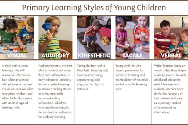 http://mothergoosetimeblog2.files.wordpress.com/2013/12/learning_style.jpg