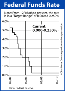 Fed Funds Rate September 2007-September 2010