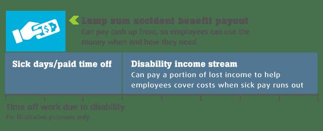 Accident Benefits | Employer Solutions | Unum Coverage