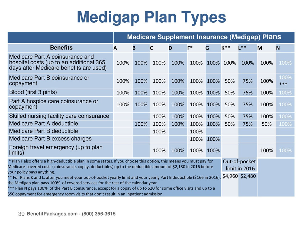 Coverage Types of Medicare Supplement Plans - Fair Health ...