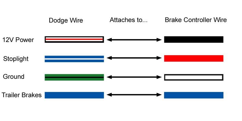 1996 Dodge 2500 Trailer Wiring Wiring Diagram Flu Pair A Flu Pair A Zaafran It