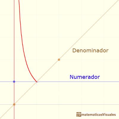 Funciones racionales(1), funciones racionales lineales:  hipérbola, asíntota vertical en x=0 | matematicasVisuales