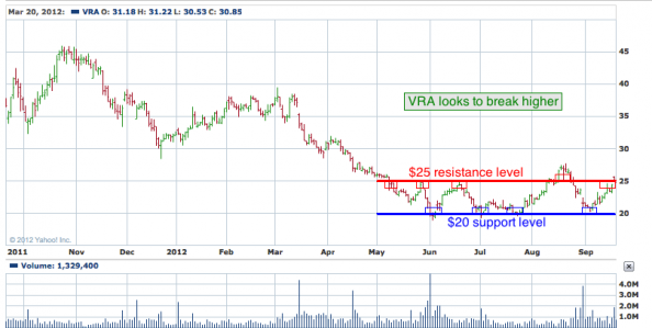 1-year chart of VRA (Vera Bradley, Inc.)