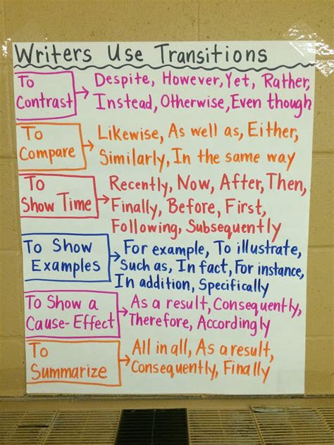 middle school teacher  literacy coach anchor charts  story map  learning