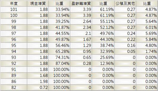 3213_茂訊_股本形成_1004Q