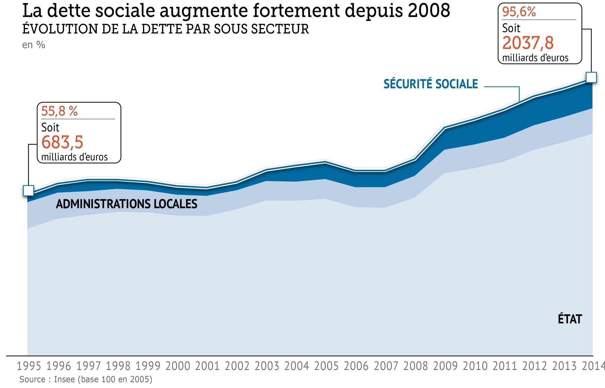 """Résultat de recherche d'images pour """"dette publique france 2012 2016"""""""