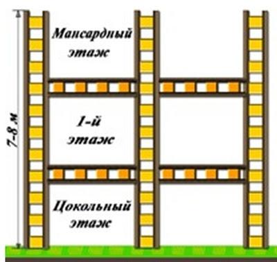 Схема каркаса дома из деревянных балок