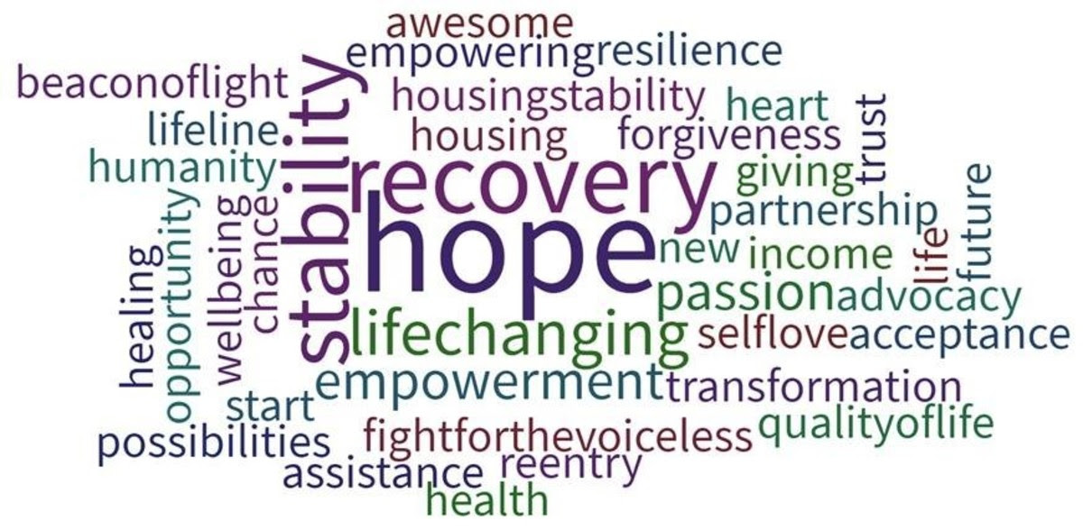 SOAR Wordle: Hope, Recovery, Stability, Life Changing, Empowerment, Housing