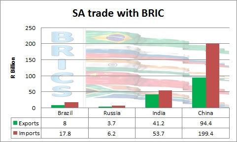 comercio BRICS