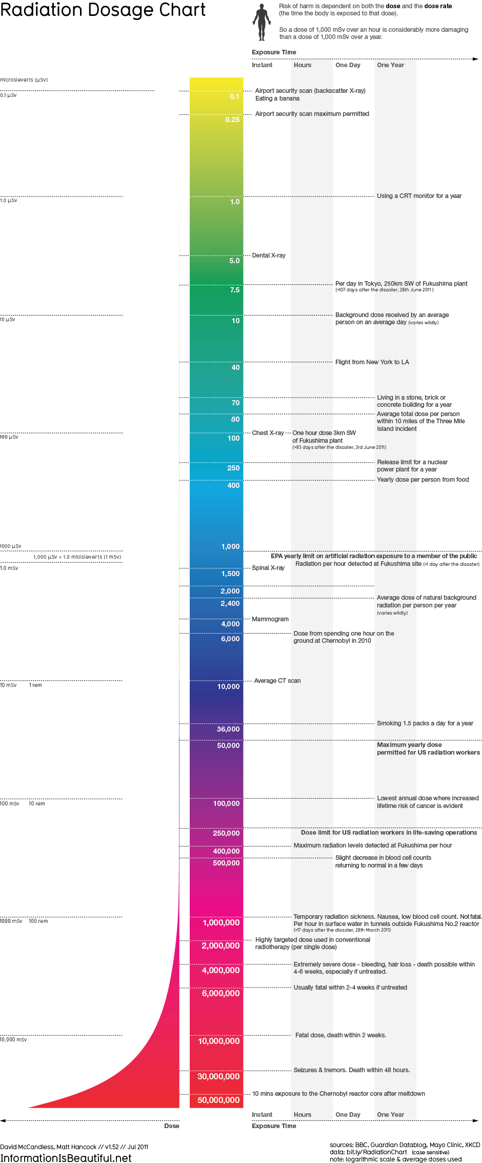 Radiation Dosage Chart - Information Is Beautiful