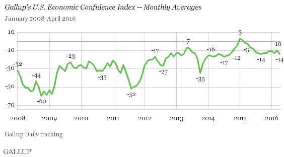 Gallup U.S. Economic Confidence - Monthly Averages