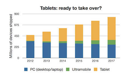 Tablet growth forecast