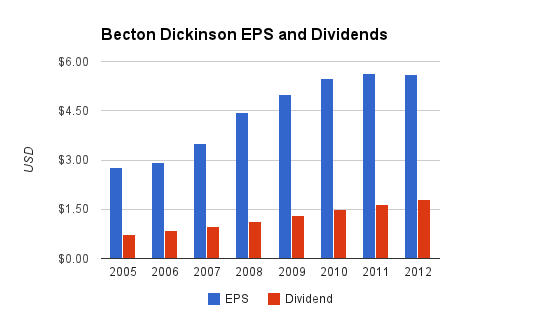 Becton Dickinson Dividends