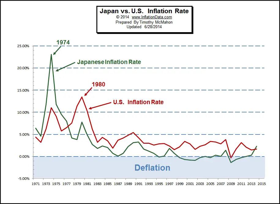 http://inflationdata.com/articles/wp-content/uploads/2014/06/US-vs-Japan-inflation.jpg