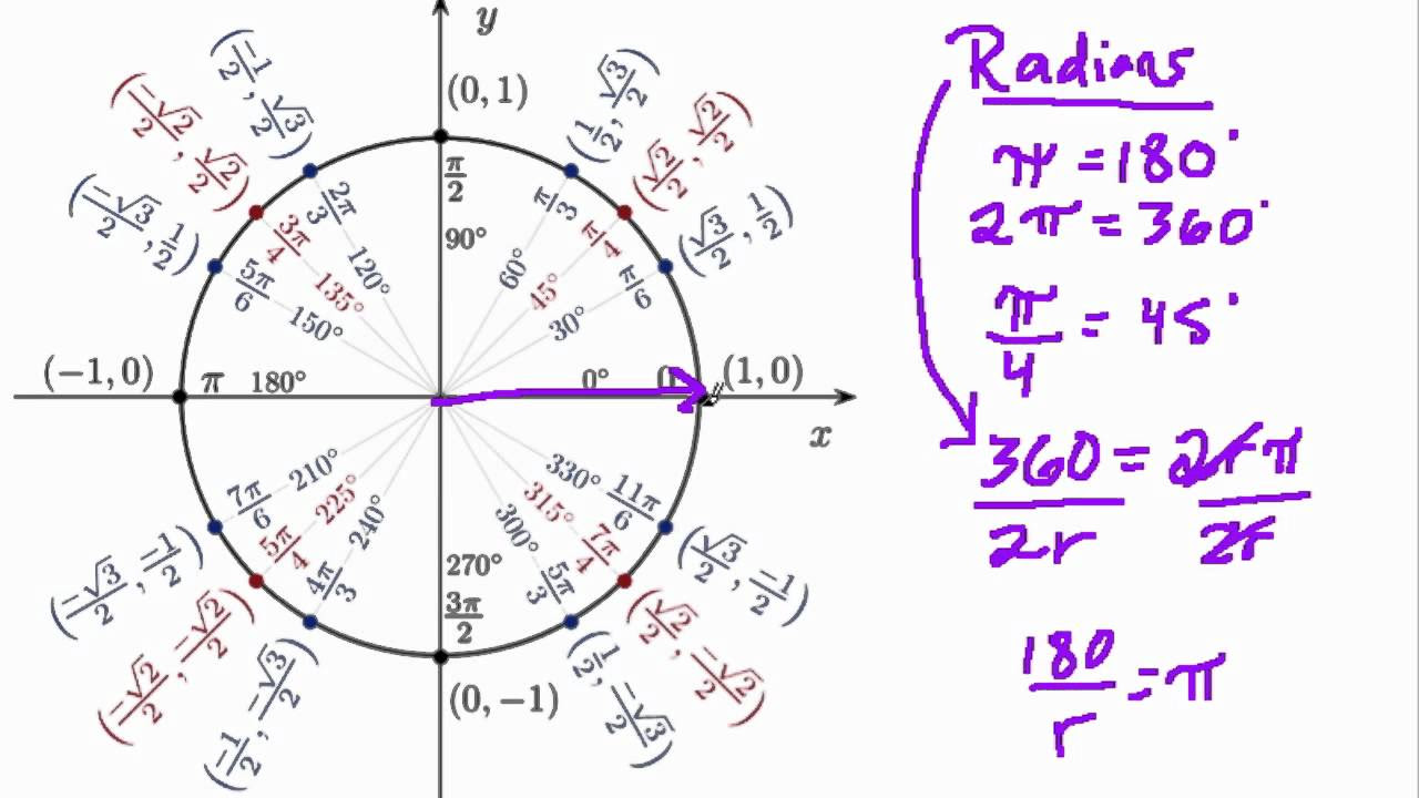 radians in a unit circle - YouTube