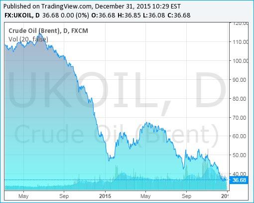 Brent Crude Oil Prices Chart - 31Dec2015