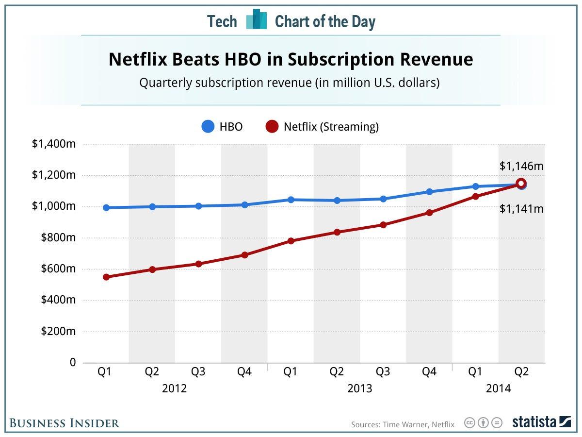 20140807 BI_HBO_Netflix