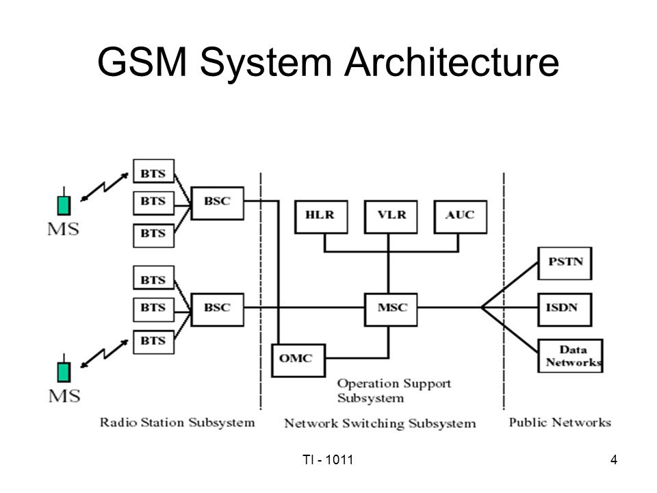GSM+System+Architecture