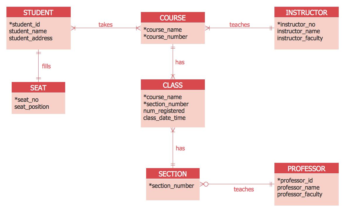 Erd Diagram Examples On Wiring Diagram