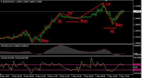 Free over bought over sold forex indicator