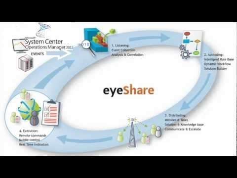 Integrasikan Eyeshare dengan SCOM2012