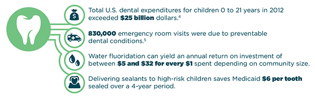 Total U.S. dental expenditures for children 0 to 21 years in 2012 exceeded $25 billion dollars. 830,000 emergency room visits were due to preventable dental conditions. Water fluoridation can yield an annual return on investment of between $5 and $32 for every $1 spent depending on community size. Delivering sealants to high-risk children saves Medicaid $6 per tooth sealed over a 4-year period.