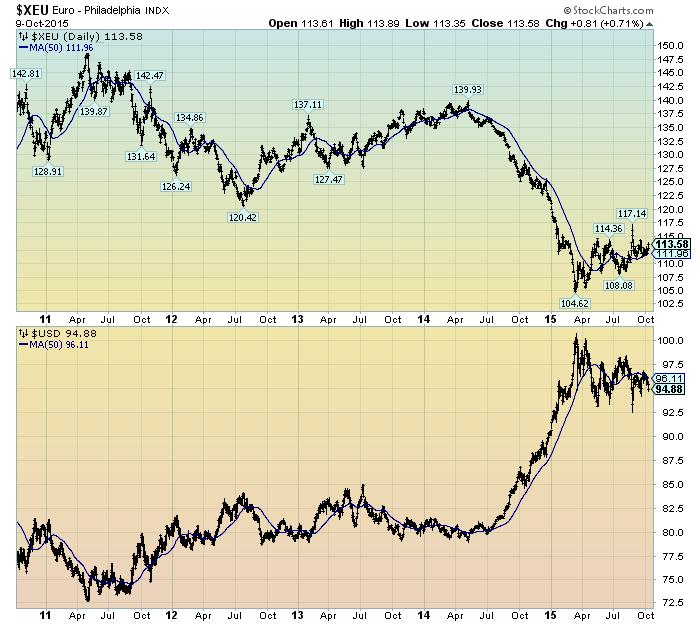 Euro vs. U.S. dollar