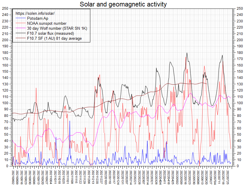 Space Weather | last 11 Months