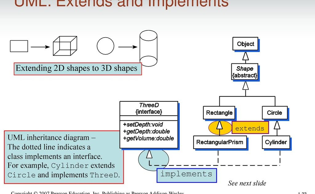 What Does The Following Uml Diagram Entry Mean Setheighth ...
