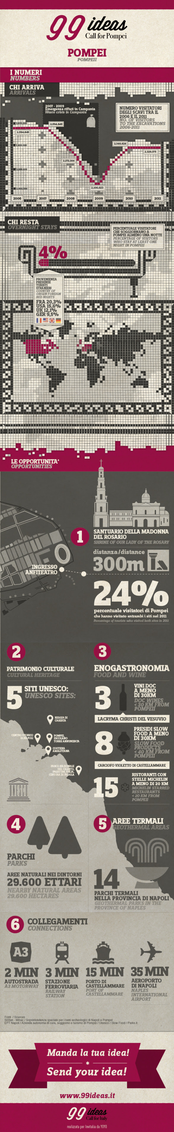 #99ideas infografica #2 Call for #Pompei