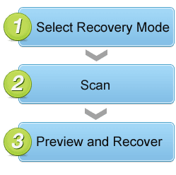 Three steps to recover lost data back with EaseUS Data Recovery Wizard