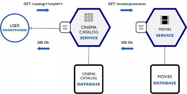 Hướng Dẫn Tạo Containerizing Microservices Với Docker
