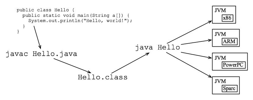 Como empezar a programar en java pr ctica virtual for Como programar en java