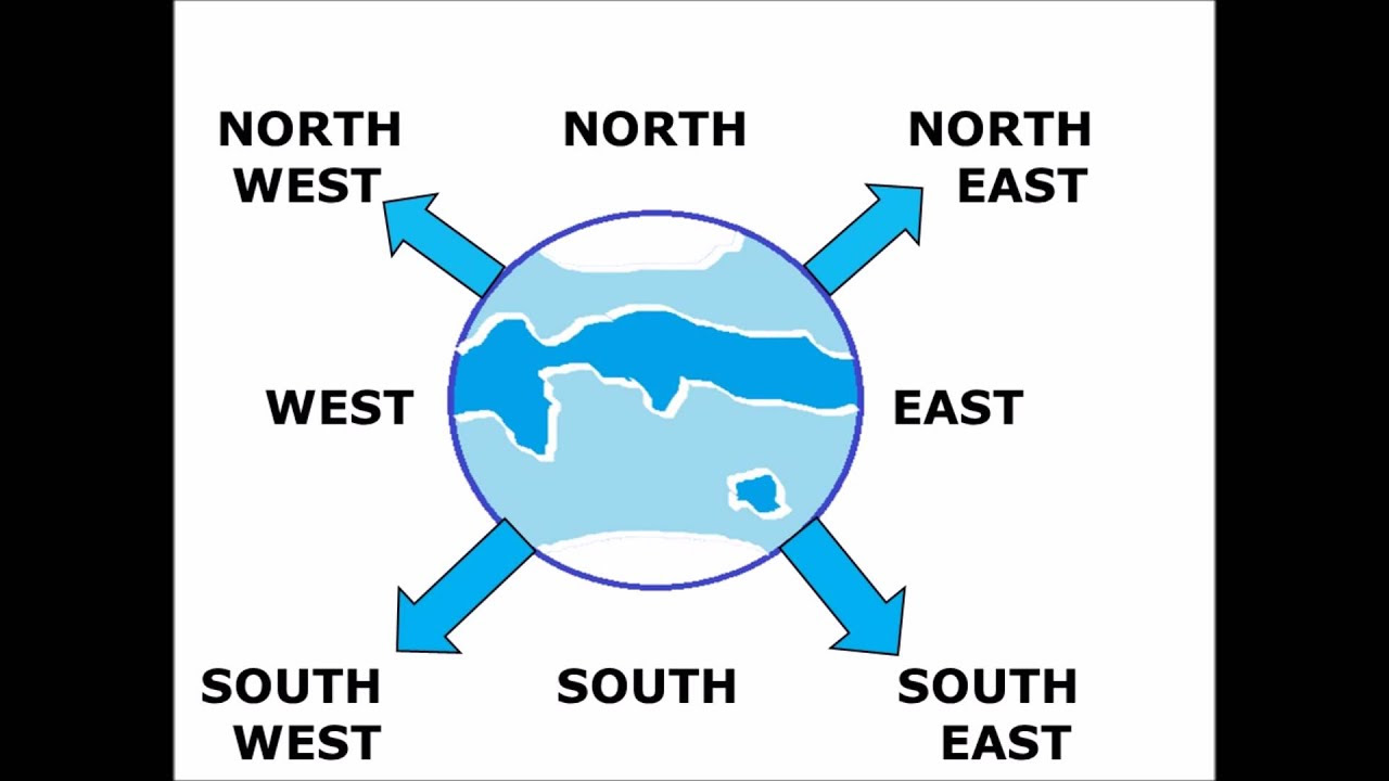 Directions North East South West And How To Find The