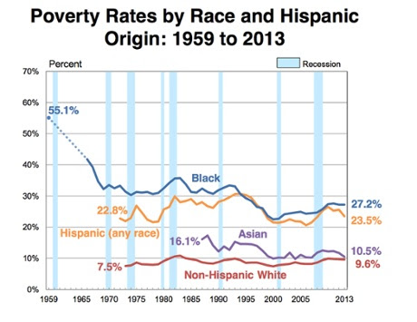 US Money poverty race census 2013