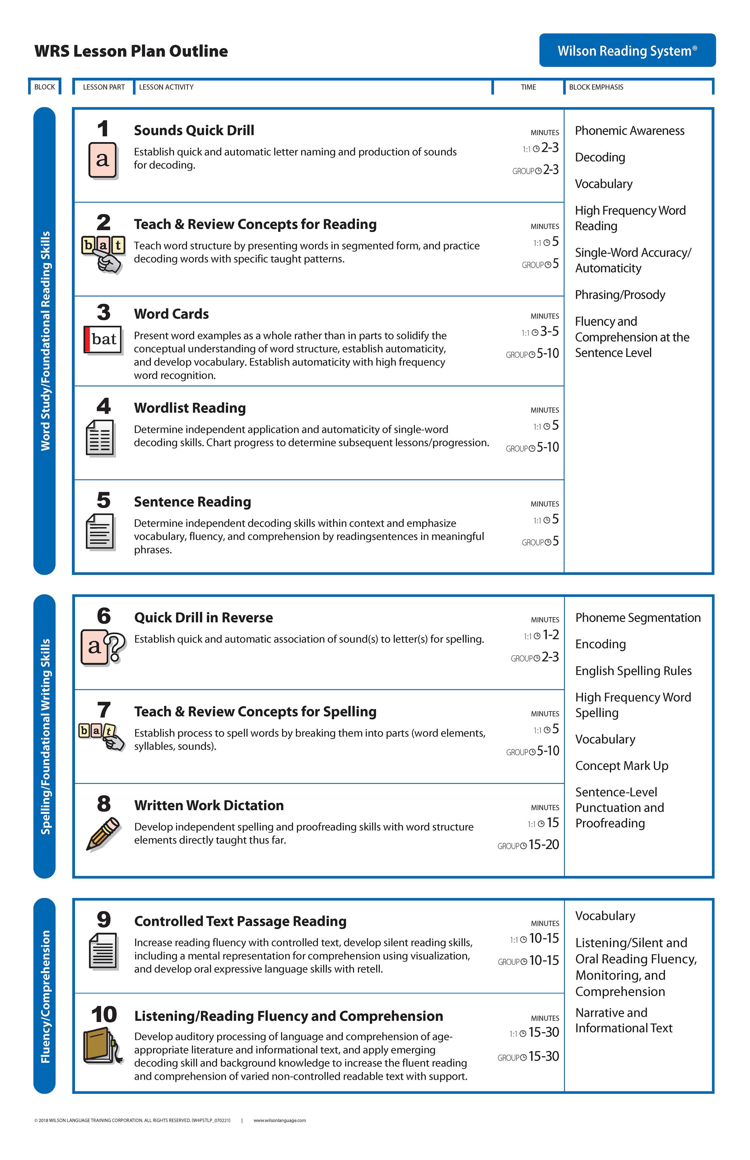 Lesson Plan | Wilson Language Training