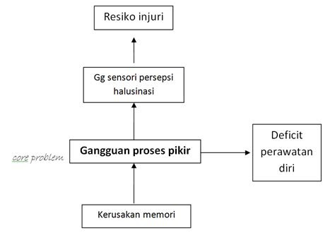 day blog askep dilirium