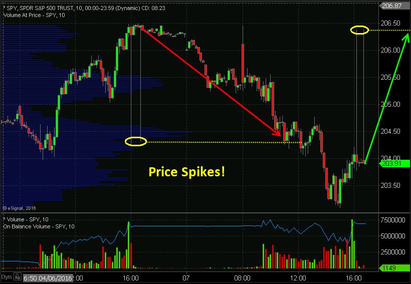 Forex Arbitrage Indicator Mt4 - Forex Gold Trader Ea Free ...