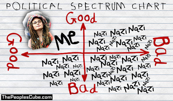 Image result for Nazis are so bad