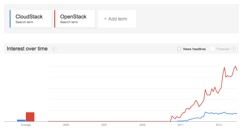 OpenStack vs CloudStack on Google Trends