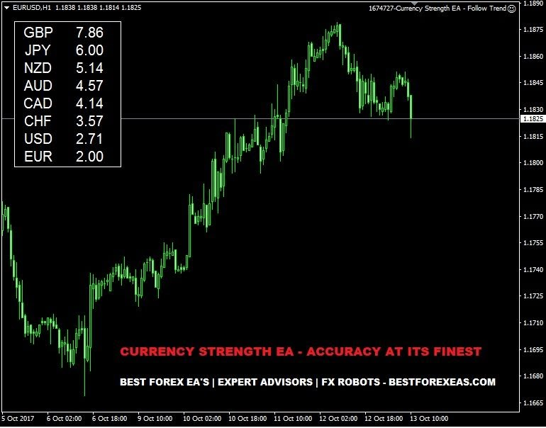 ERXGen BreakOut MultiCurrency Trader EA – [Cost $] – For FREE - ForexCracked