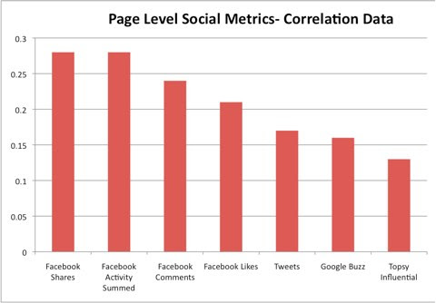 How social shares affect rankings