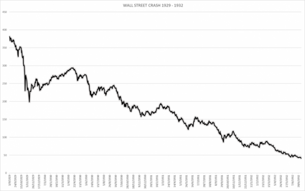 The Wall Street Crash And The Great Depression | Jew World ...