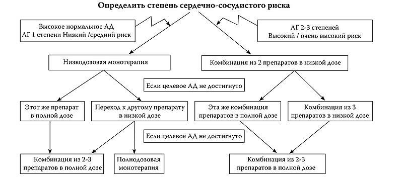 СТАНДАРТ ДИАГНОСТИКИ ГИПЕРТОНИЧЕСКОЙ БОЛЕЗНИ