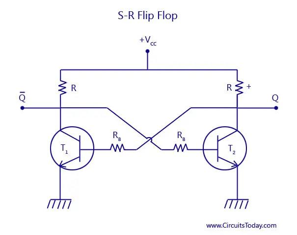 S-R-Flip Flop