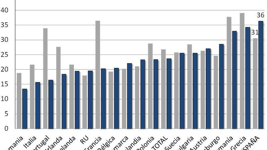 Porcentaje de jóvenes con estudios superiores dispuestos a trasladarse a otro país para trabajar, por grupo de edad y origen
