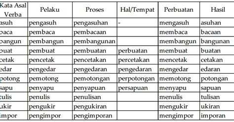 contoh frasa verba contoh