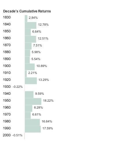 Worst-Decade-Stocks