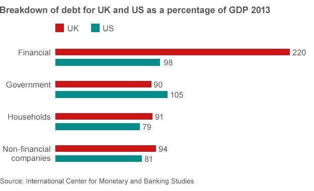 UK, US debt breakdown chart