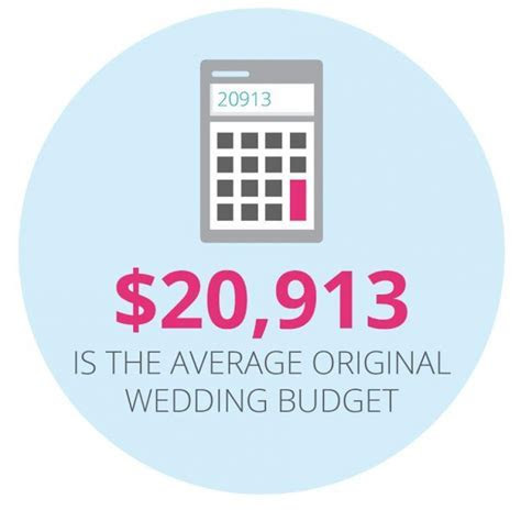 How much does the average Australian wedding cost?